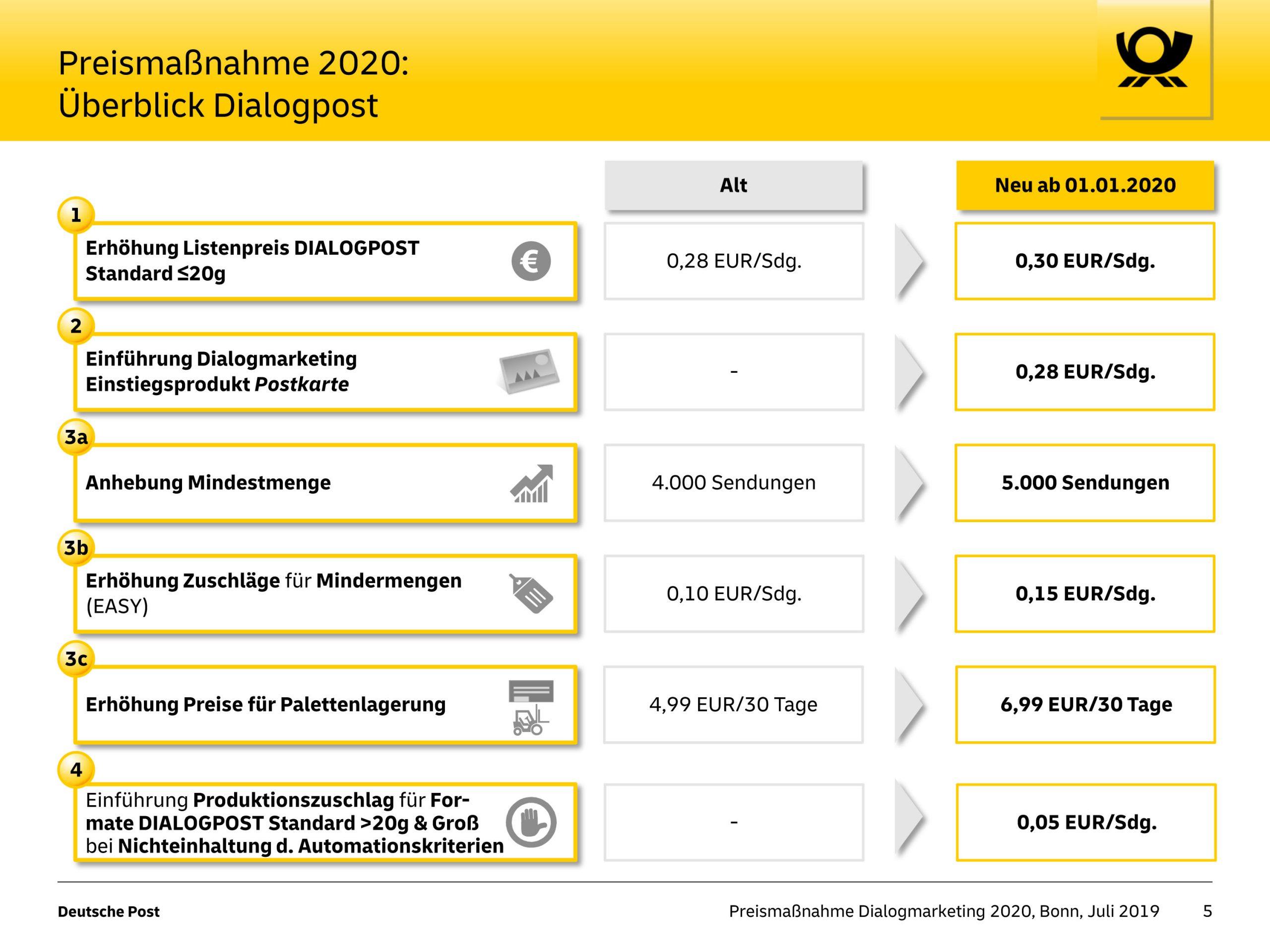 Änderungen Dialogpost 2020