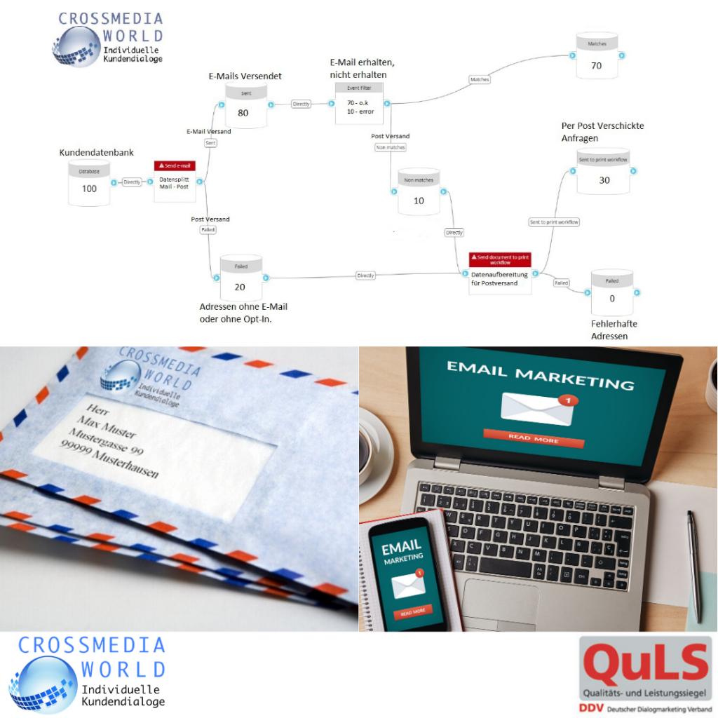 E-Mail und Printmarketing, intelligent vernetzt. Crossmediaworld, Stuttgart