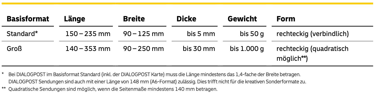 DIALOGPOST Formate und Gewichte