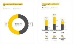 Dialogmarketing Monitor 2021 (DPAG)